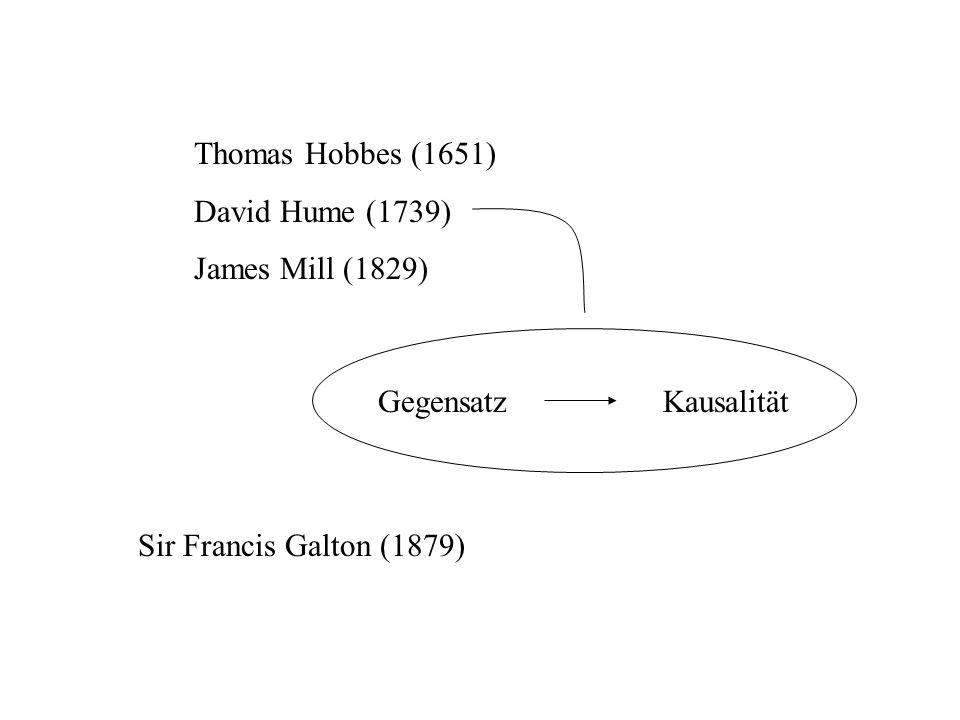 Thomas Hobbes (1651) David Hume (1739) James Mill (1829) Gegensatz Kausalität Sir Francis Galton (1879)