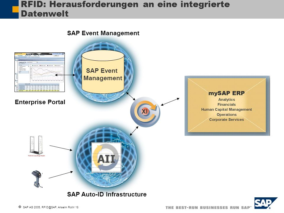 SAP AG 2005, RFID@SAP, Anselm Roth/ 18 SAP Auto-ID Infrastructure SAP Event Management AII SAP Event Management XI Enterprise Portal RFID: Herausforde