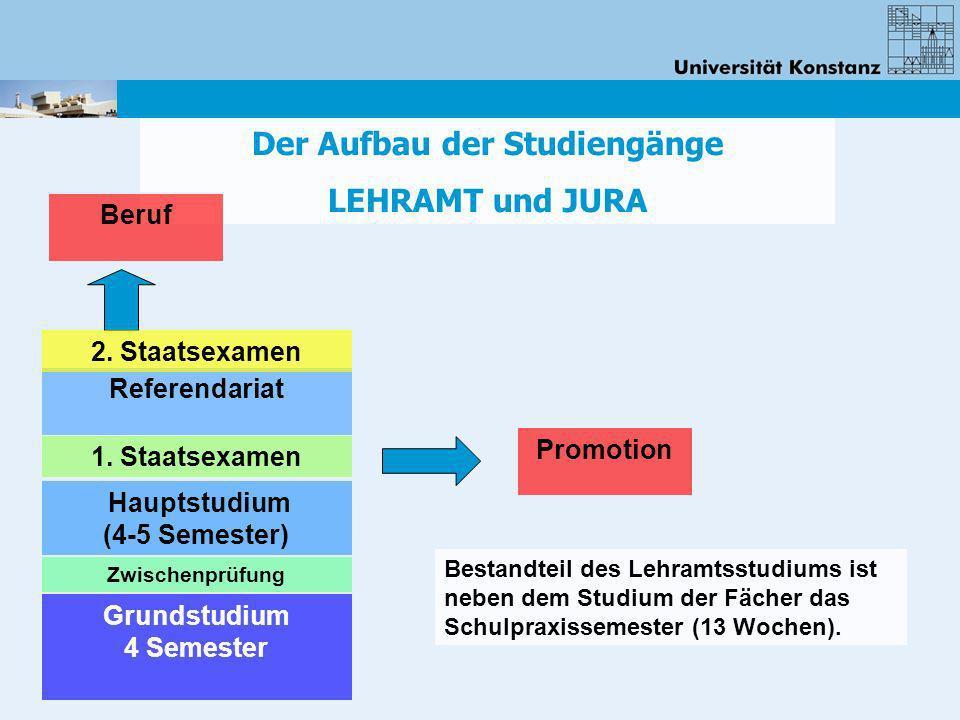 Der Aufbau der Studiengänge LEHRAMT und JURA Bestandteil des Lehramtsstudiums ist neben dem Studium der Fächer das Schulpraxissemester (13 Wochen). Gr