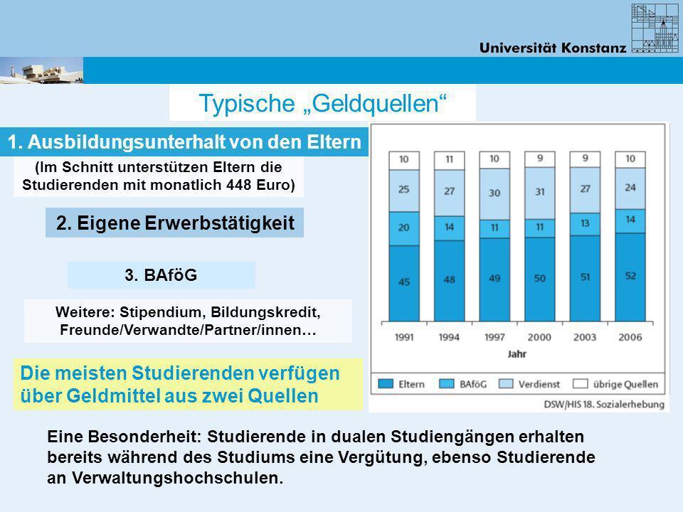 (Im Schnitt unterstützen Eltern die Studierenden mit monatlich 448 Euro) 1. Ausbildungsunterhalt von den Eltern 3. BAföG Weitere: Stipendium, Bildungs