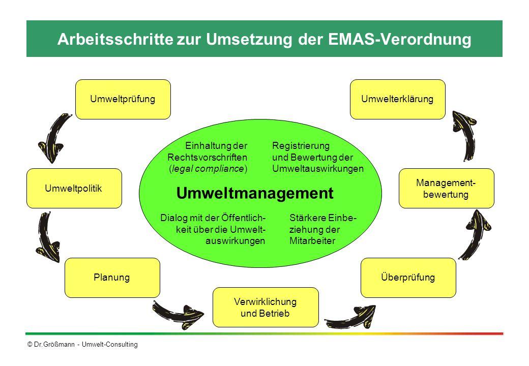 © Dr.Größmann - Umwelt-Consulting Arbeitsschritte zur Umsetzung der EMAS-Verordnung Überprüfung Verwirklichung und Betrieb Planung Umweltpolitik Umwel