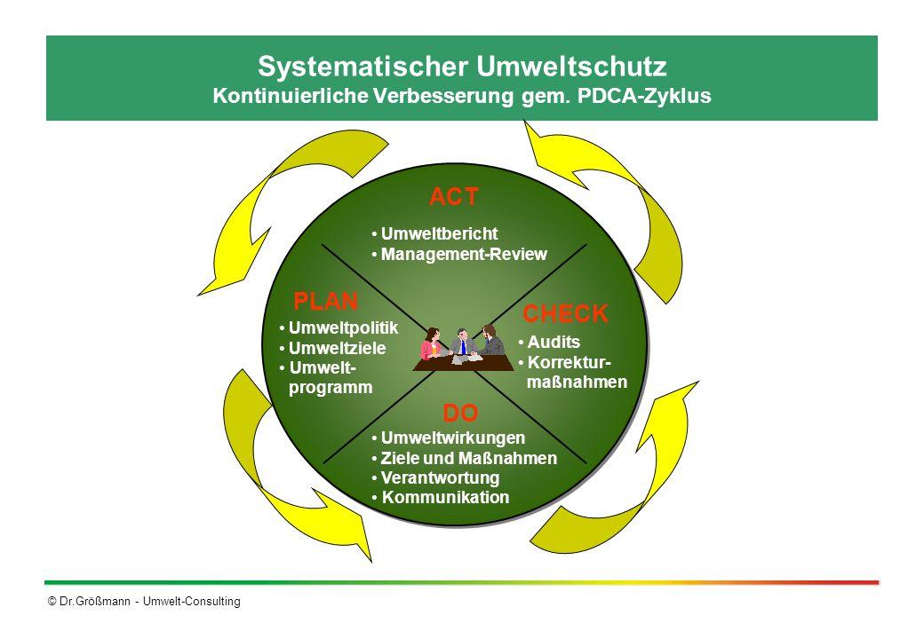 © Dr.Größmann - Umwelt-Consulting Systematischer Umweltschutz Kontinuierliche Verbesserung gem. PDCA-Zyklus Umweltbericht Management-Review Audits Kor