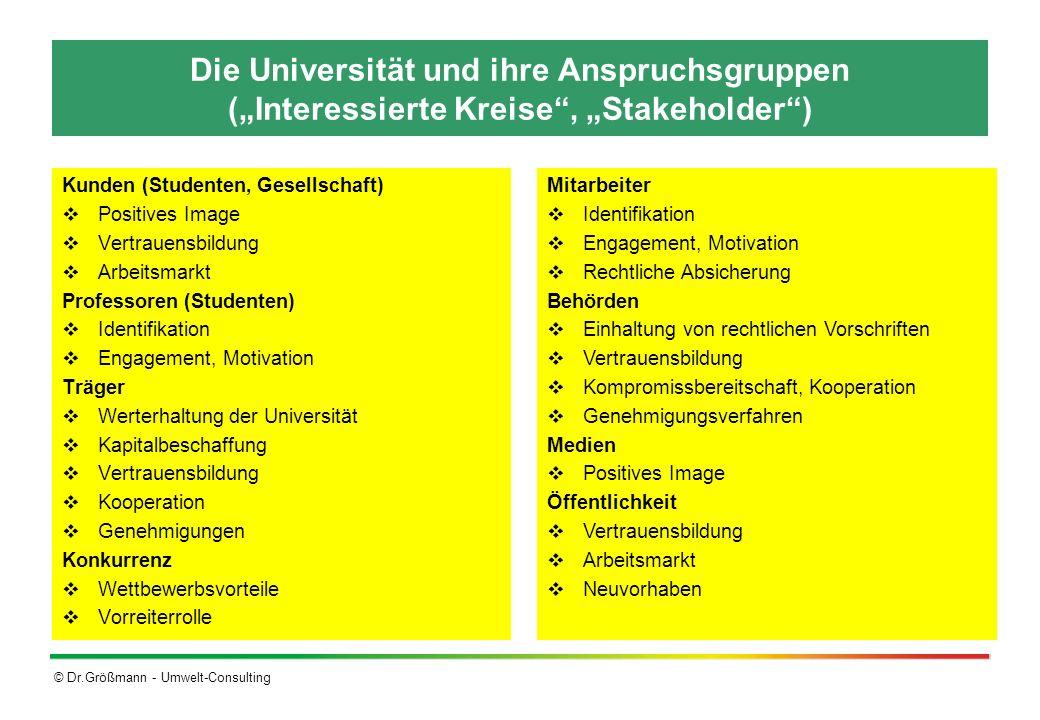 © Dr.Größmann - Umwelt-Consulting Die Universität und ihre Anspruchsgruppen (Interessierte Kreise, Stakeholder) Kunden (Studenten, Gesellschaft) Posit