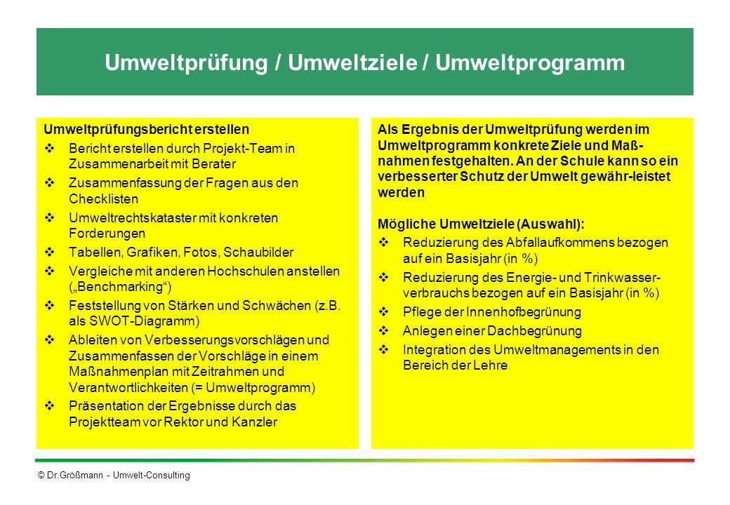 © Dr.Größmann - Umwelt-Consulting Umweltprüfung / Umweltziele / Umweltprogramm Umweltprüfungsbericht erstellen Bericht erstellen durch Projekt-Team in