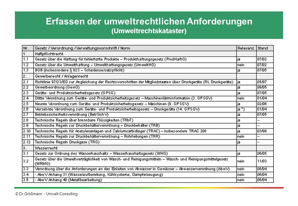 © Dr.Größmann - Umwelt-Consulting Erfassen der umweltrechtlichen Anforderungen (Umweltrechtskataster)