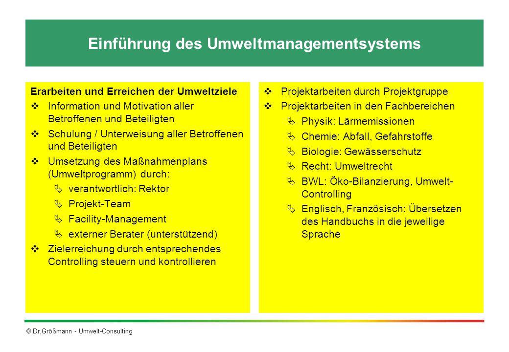 © Dr.Größmann - Umwelt-Consulting Einführung des Umweltmanagementsystems Erarbeiten und Erreichen der Umweltziele Information und Motivation aller Bet