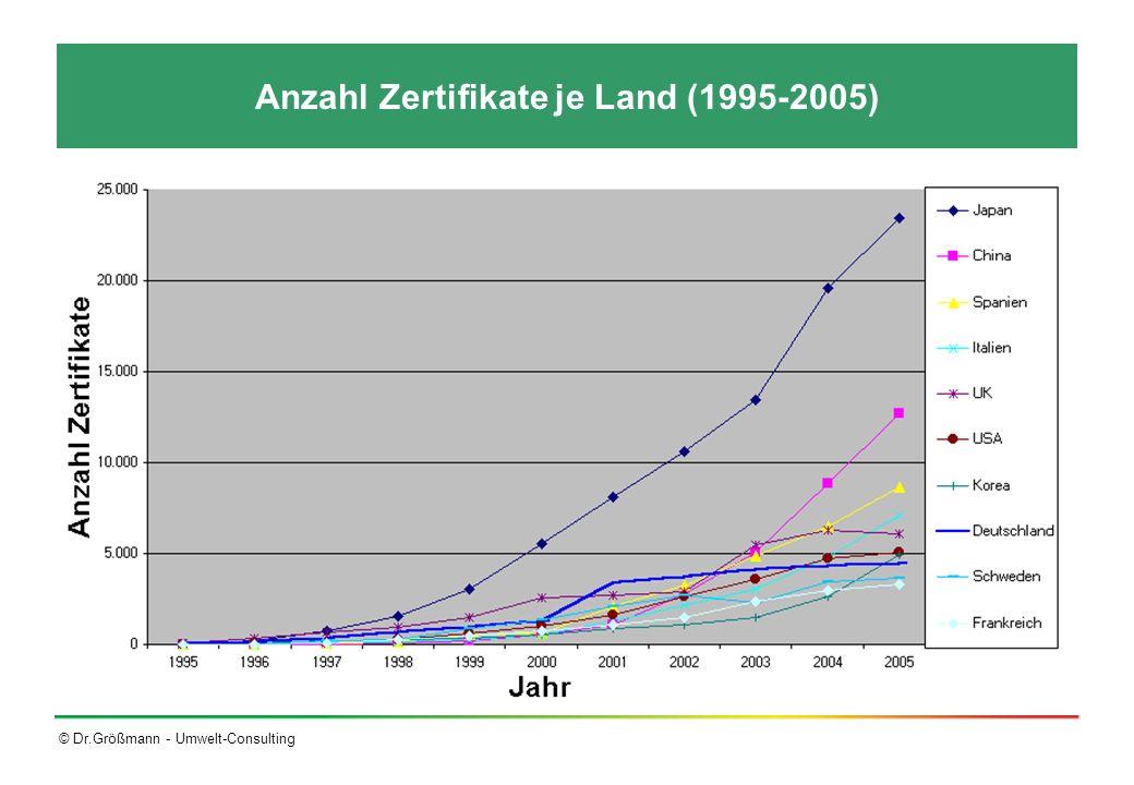 © Dr.Größmann - Umwelt-Consulting Umweltmanagement an Hochschulen Deutschlandweit gibt es ca.