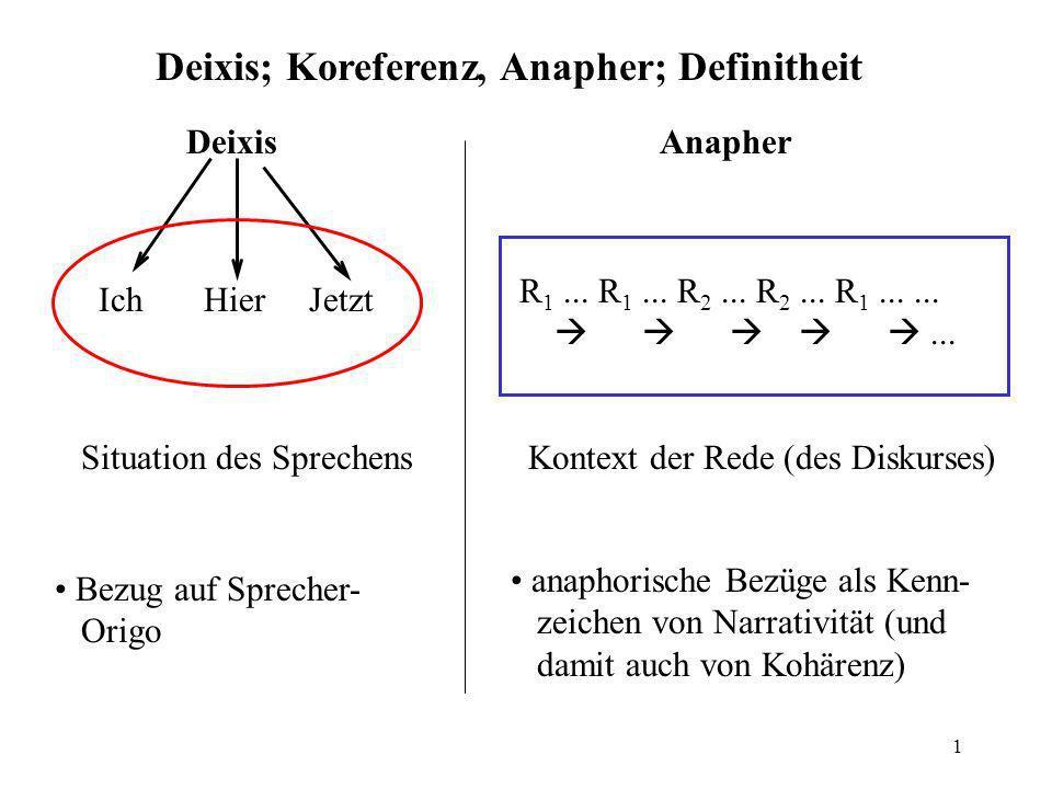 1 Deixis; Koreferenz, Anapher; Definitheit Deixis IchHierJetzt Situation des Sprechens Anapher R 1... R 1... R 2... R 2... R 1......... Kontext der Re