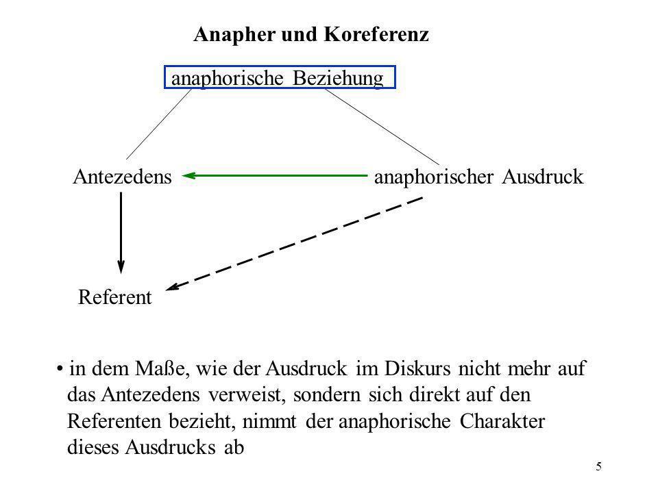 5 Anapher und Koreferenz anaphorische Beziehung anaphorischer AusdruckAntezedens Referent in dem Maße, wie der Ausdruck im Diskurs nicht mehr auf das