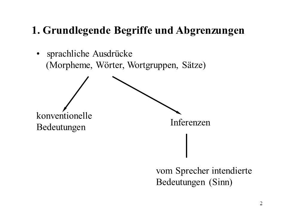 2 1. Grundlegende Begriffe und Abgrenzungen sprachliche Ausdrücke (Morpheme, Wörter, Wortgruppen, Sätze) konventionelle Bedeutungen Inferenzen vom Spr