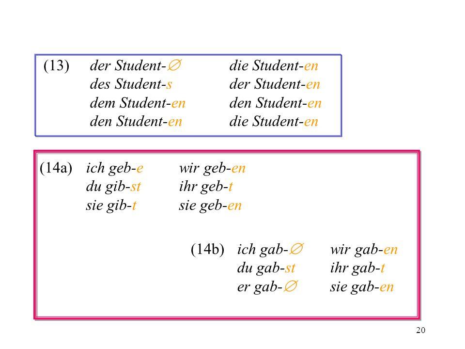 20 (13)der Student- die Student-en des Student-sder Student-en dem Student-enden Student-en den Student-endie Student-en (14a)ich geb-ewir geb-en du g