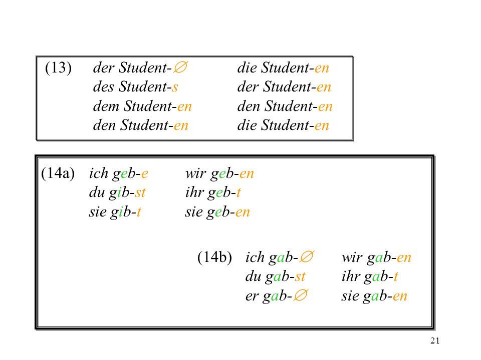21 (13)der Student- die Student-en des Student-sder Student-en dem Student-enden Student-en den Student-endie Student-en (14a)ich geb-ewir geb-en du g