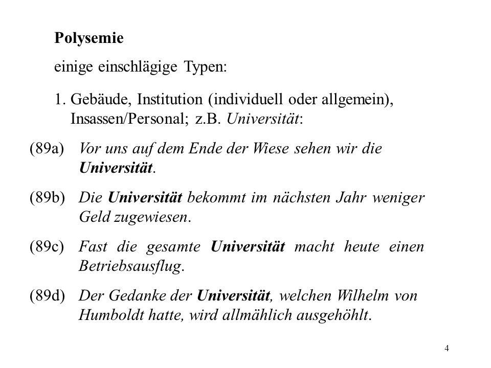 4 Polysemie einige einschlägige Typen: 1. Gebäude, Institution (individuell oder allgemein), Insassen/Personal; z.B. Universität: (89a)Vor uns auf dem