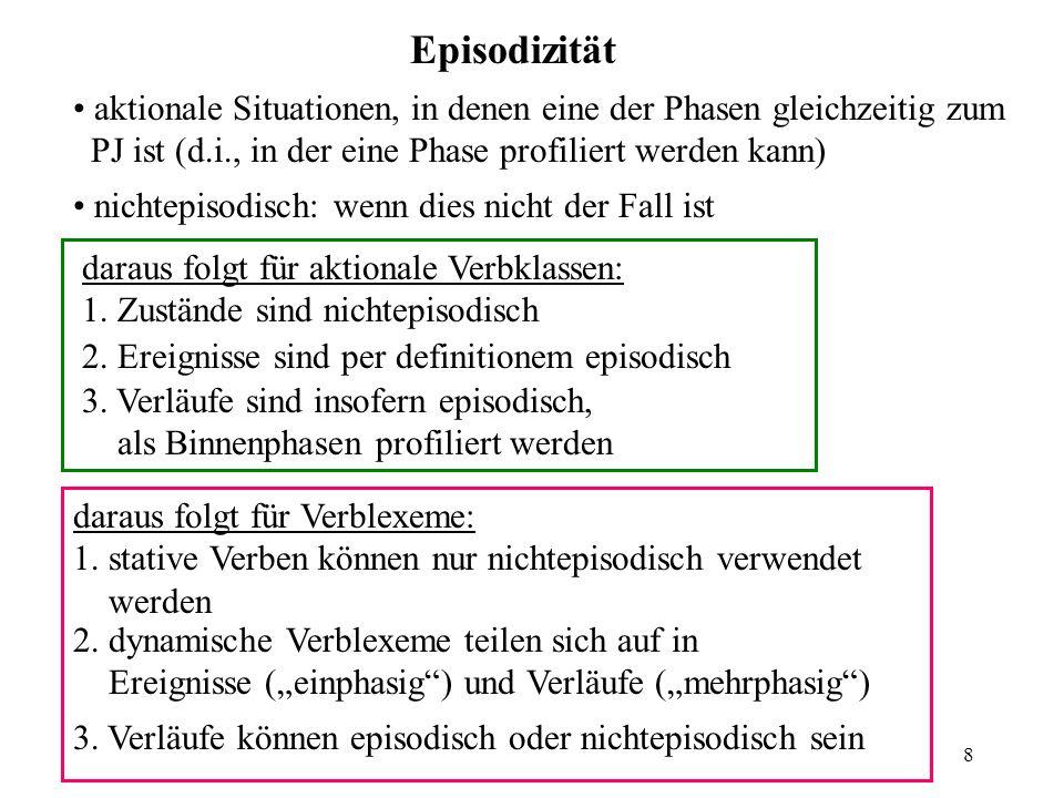 8 Episodizität aktionale Situationen, in denen eine der Phasen gleichzeitig zum PJ ist (d.i., in der eine Phase profiliert werden kann) nichtepisodisch: wenn dies nicht der Fall ist daraus folgt für aktionale Verbklassen: 1.