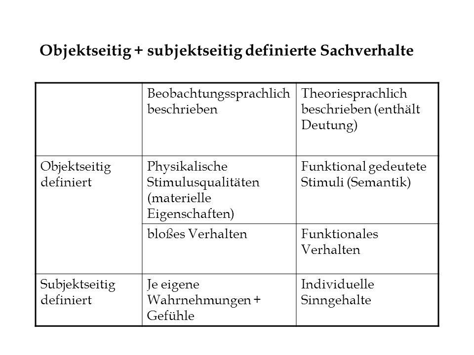 Objektseitig + subjektseitig definierte Sachverhalte Beobachtungssprachlich beschrieben Theoriesprachlich beschrieben (enthält Deutung) Objektseitig d