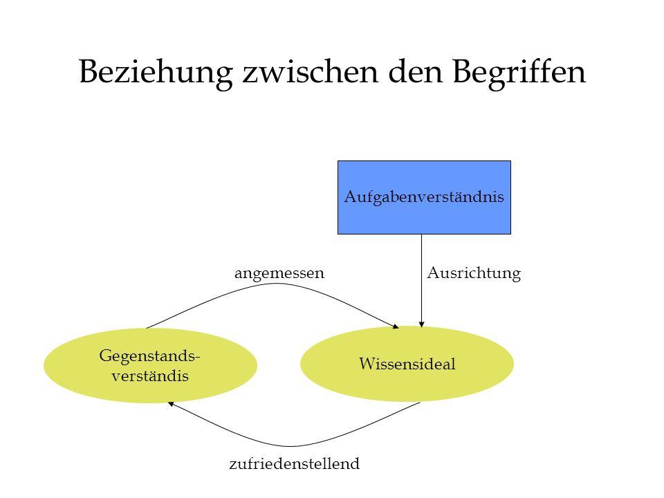 Beziehung zwischen den Begriffen Gegenstands- verständis Wissensideal angemessen zufriedenstellend Aufgabenverständnis Ausrichtung