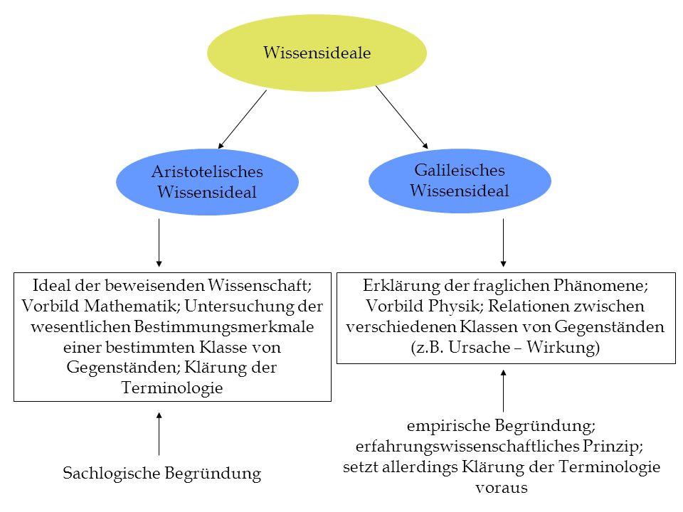 Wissensideale Aristotelisches Wissensideal Galileisches Wissensideal Ideal der beweisenden Wissenschaft; Vorbild Mathematik; Untersuchung der wesentli