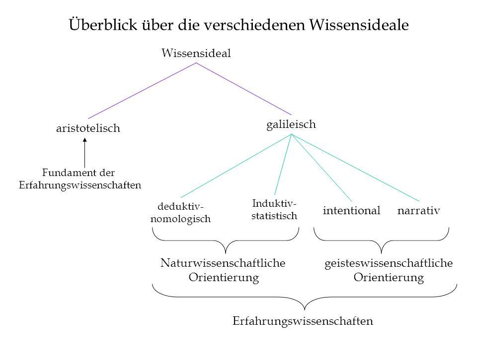 Wissensideal aristotelisch galileisch deduktiv- nomologisch Induktiv- statistisch intentionalnarrativ Überblick über die verschiedenen Wissensideale F