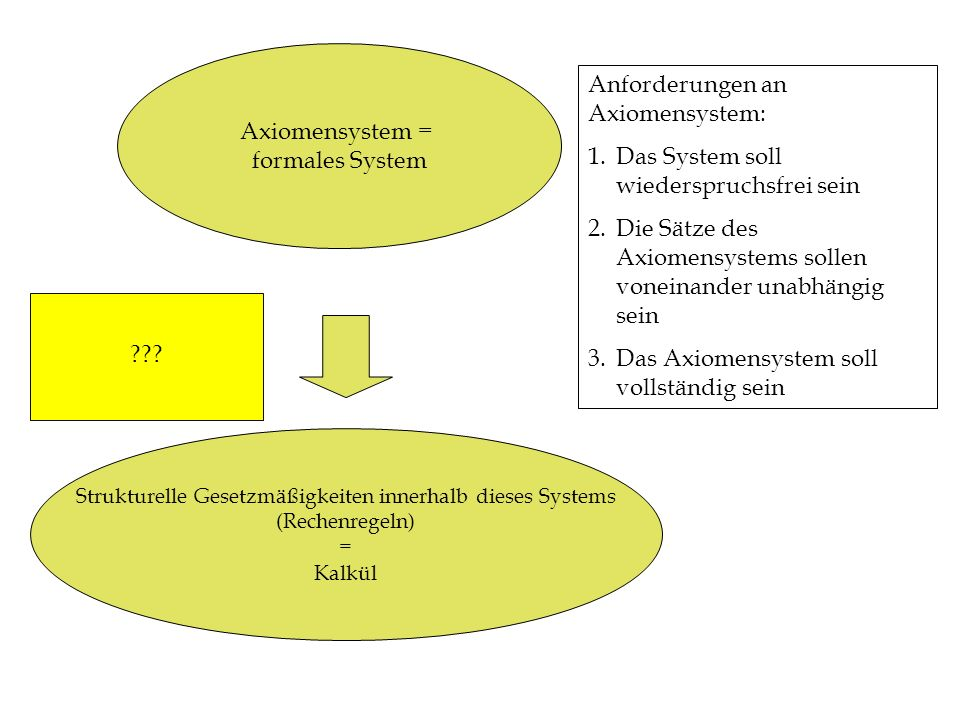 Axiomensystem = formales System Strukturelle Gesetzmäßigkeiten innerhalb dieses Systems (Rechenregeln) = Kalkül Anforderungen an Axiomensystem: 1.