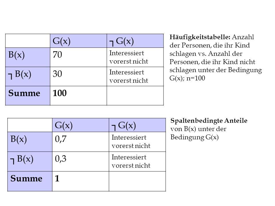 Spaltenbedingte Anteile von B(x) unter der Bedingung G(x) G(x) B(x)0,7 Interessiert vorerst nicht B(x)0,3 Interessiert vorerst nicht Summe1 G(x) B(x)70 Interessiert vorerst nicht B(x)30 Interessiert vorerst nicht Summe100 Häufigkeitstabelle: Anzahl der Personen, die ihr Kind schlagen vs.