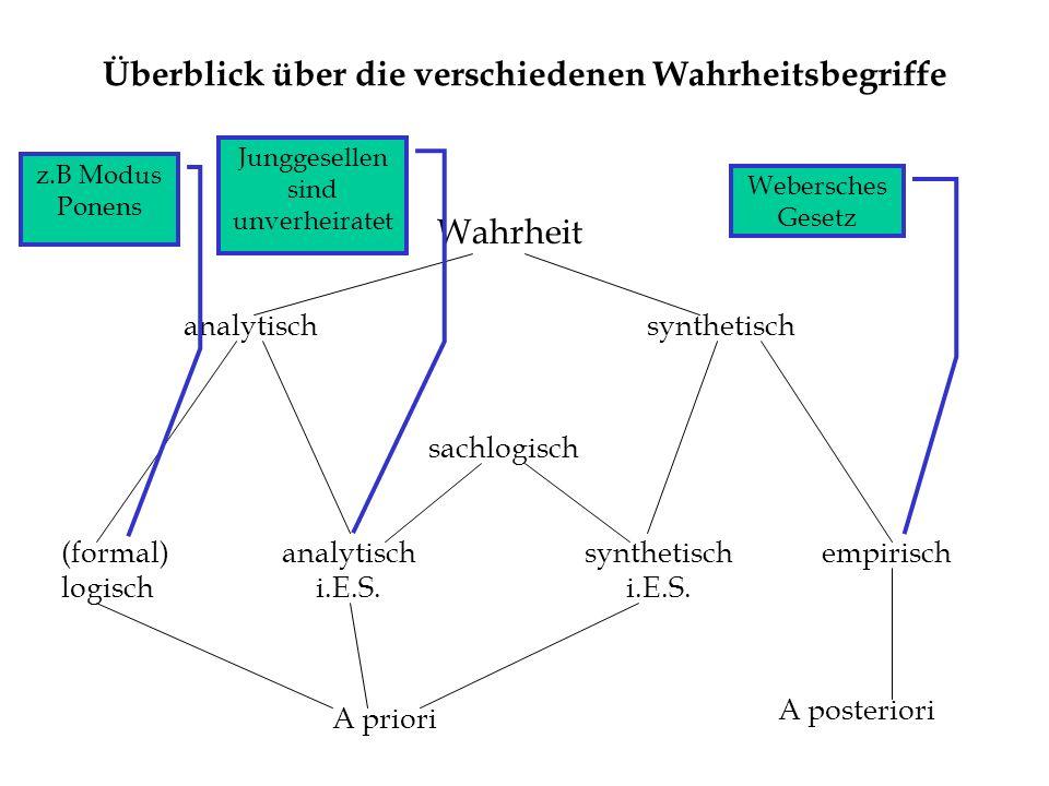 Statistische Inferenz Frage: Wie kann ich von (beobachtungssprachlich definierten) Häufigkeiten auf (theoriesprachlich definierte) Wahrscheinlichkeiten schließen.