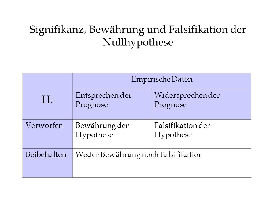 Signifikanz, Bewährung und Falsifikation der Nullhypothese H0H0 Empirische Daten Entsprechen der Prognose Widersprechen der Prognose VerworfenBewährung der Hypothese Falsifikation der Hypothese BeibehaltenWeder Bewährung noch Falsifikation