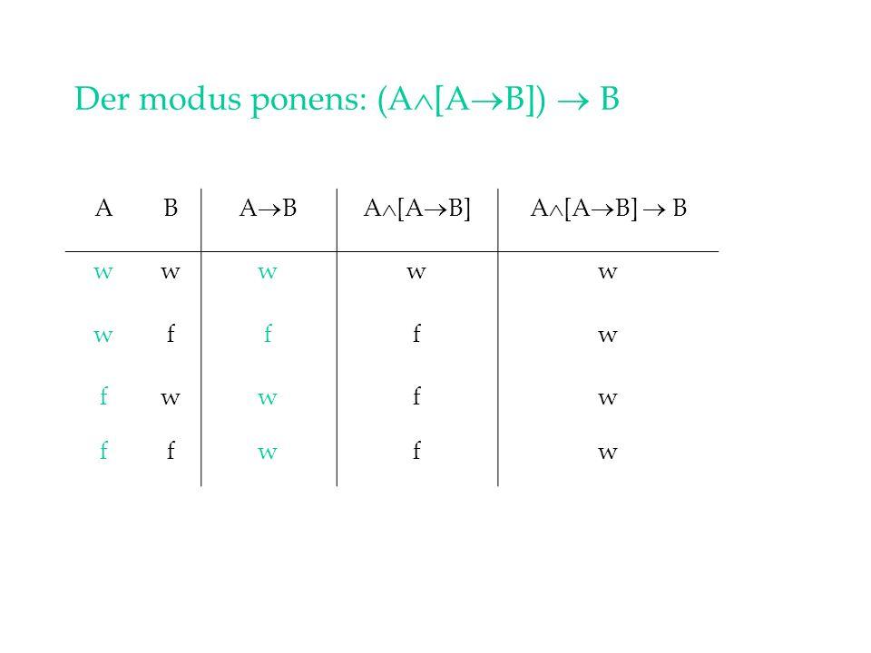 Der modus ponens: (A [A B]) B ABA BA [A B]A [A B] B wwwww wfffw fwwfw ffwfw