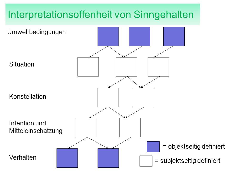 Umweltbedingungen Situation Konstellation Intention und Mitteleinschätzung Verhalten = objektseitig definiert = subjektseitig definiert Interpretation