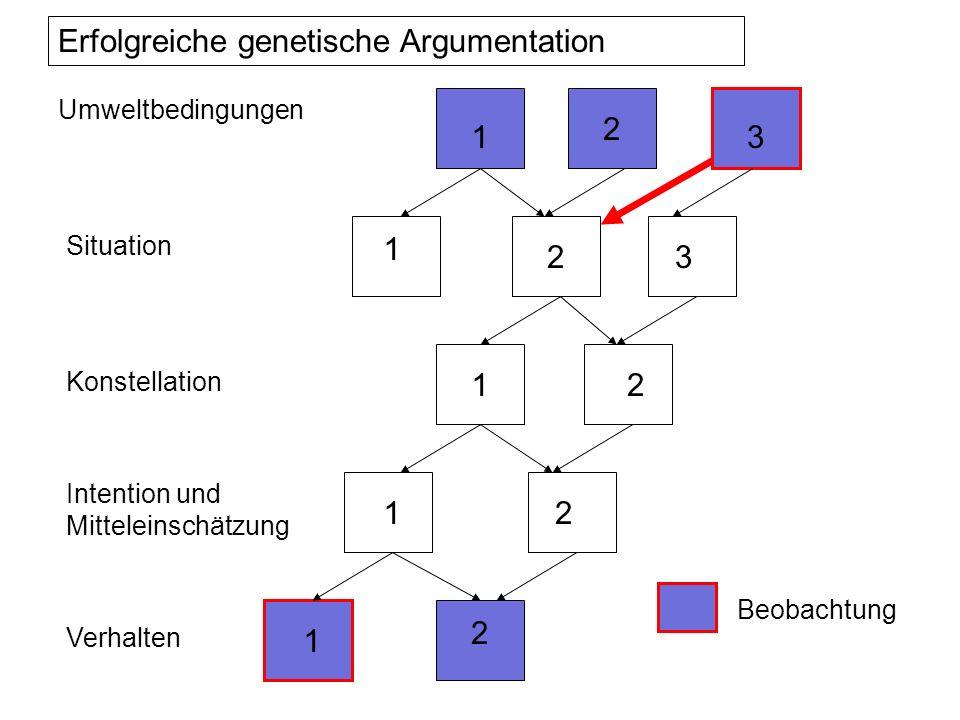 Umweltbedingungen Situation Konstellation Intention und Mitteleinschätzung Verhalten 1 1 2 1 1 1 2 2 2 2 3 3 Erfolgreiche genetische Argumentation Beo