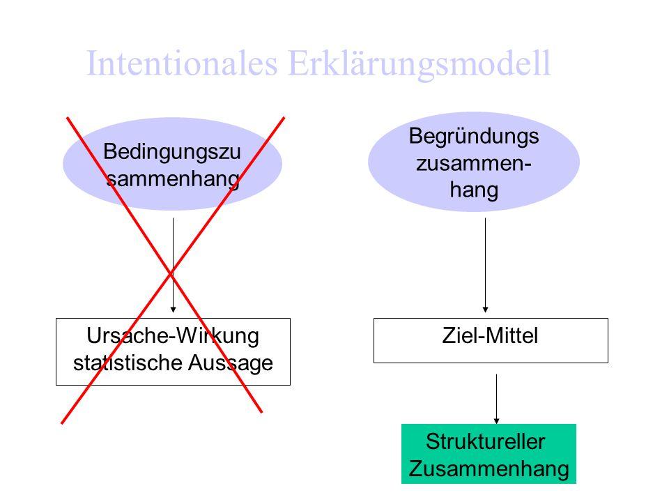 N1 beabsichtigt Z herbeizuführen N1 ist nicht bereit auf Z zu verzichten N1 meint, sich mit N2 im Konflikt über Z zu befinden N1 meint, dass in diesem Konflikt nur 1 gewinnen/verlieren kann Also macht N1 sich daran, Z gegen N2 durchzusetzen (Aggression) Intentionales Erklärungsmodell Mangelnde Nachgiebigkeit Win-lose- Konzept Unter den vorliegenden Mitteln scheinen nur gewaltförmige Mittel verfügbar Also macht N1 sich daran, Gewalt anzuwenden Mangelnde Verfügbarkeit gewaltfreier Mittel