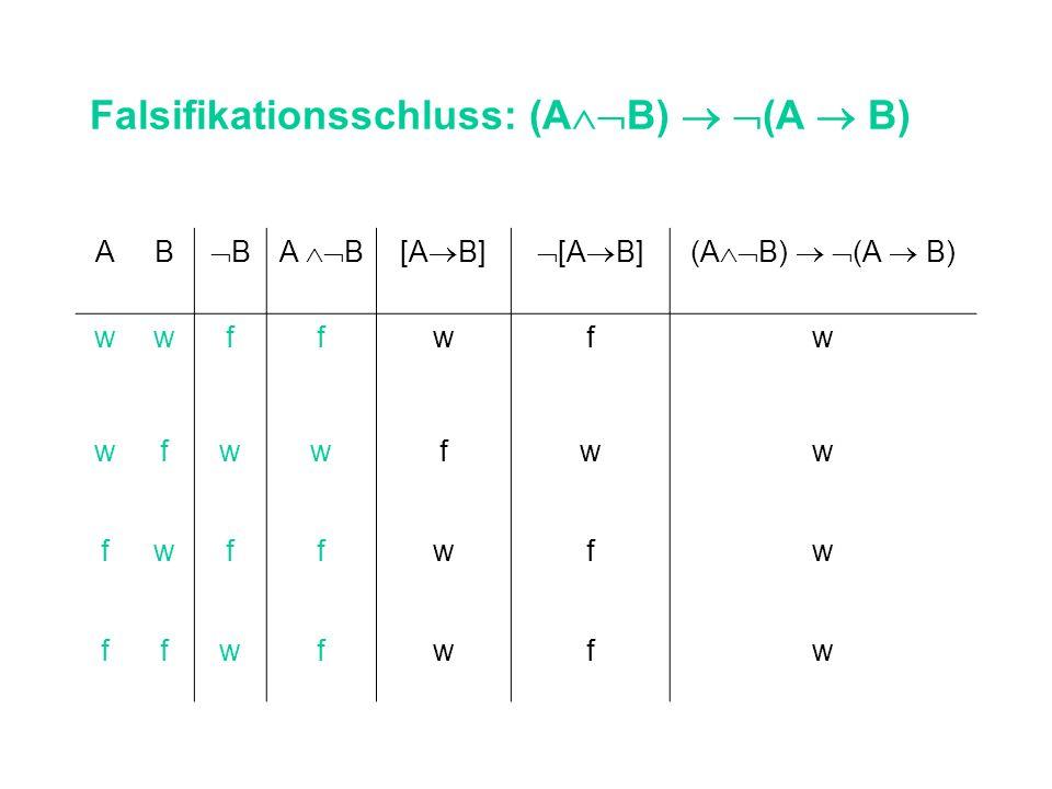Falsifikationsschluss: (A B) (A B) AB BA B[A B] (A B) wwffwfw wfwwfww fwffwfw ffwfwfw