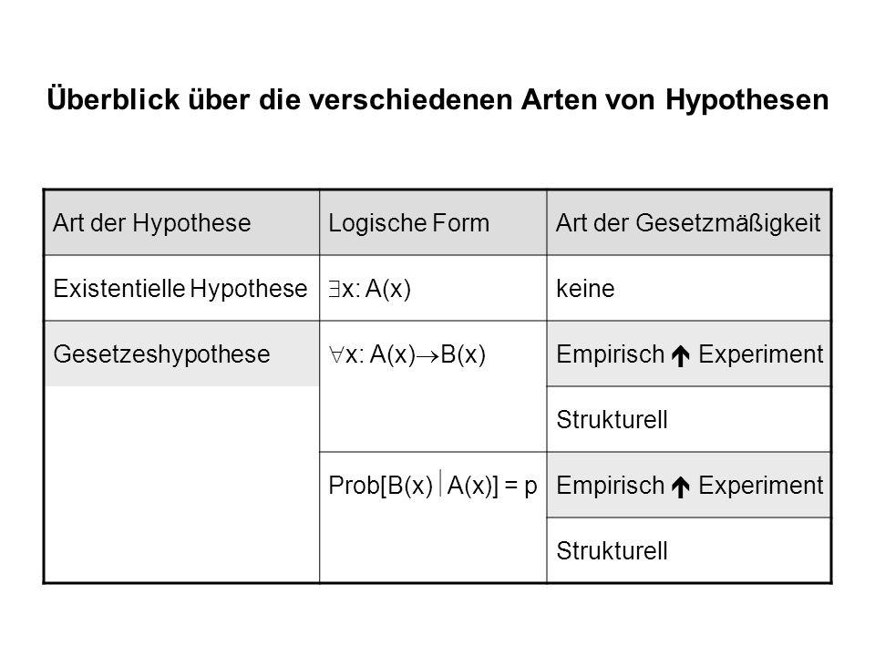Überblick über die verschiedenen Arten von Hypothesen Art der HypotheseLogische FormArt der Gesetzmäßigkeit Existentielle Hypothese x: A(x) keine Gese