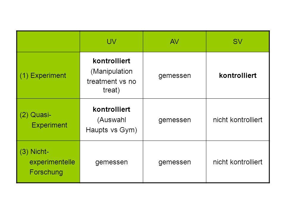 UVAVSV (1) Experiment kontrolliert (Manipulation treatment vs no treat) gemessenkontrolliert (2) Quasi- Experiment kontrolliert (Auswahl Haupts vs Gym