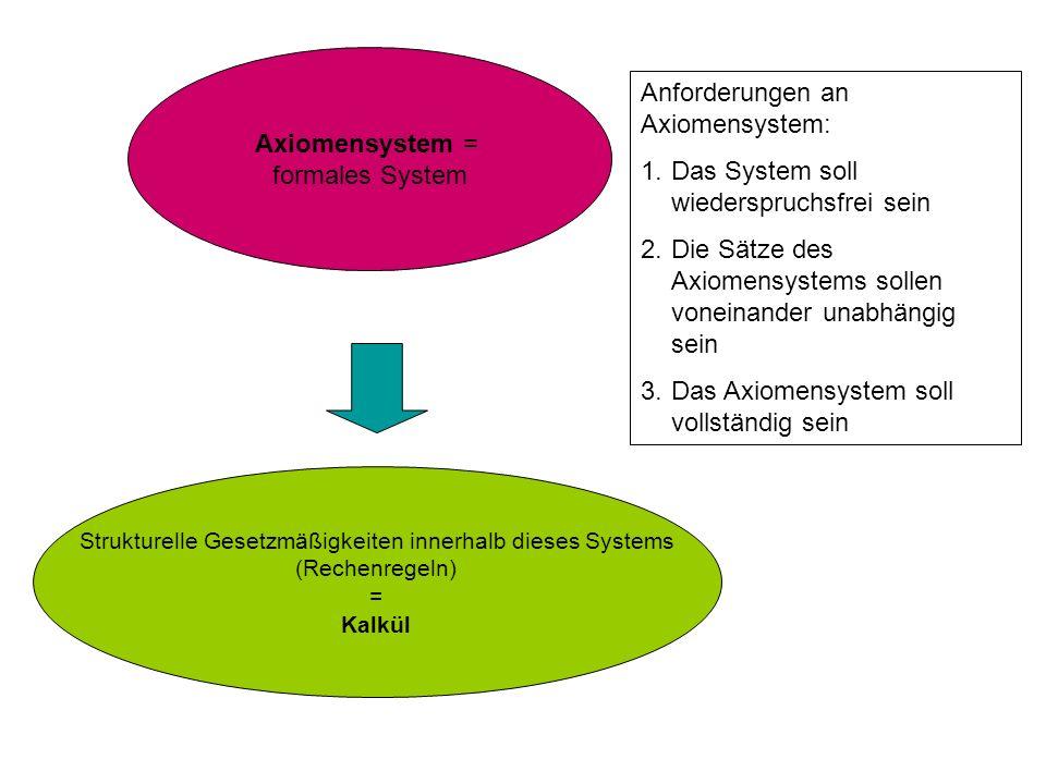 Axiomensystem = formales System Strukturelle Gesetzmäßigkeiten innerhalb dieses Systems (Rechenregeln) = Kalkül Anforderungen an Axiomensystem: 1. Das
