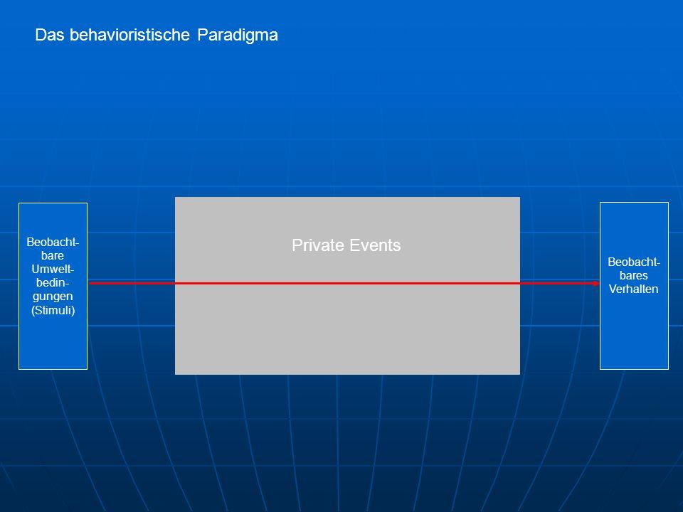 Private Events Beobacht- bare Umwelt- bedin- gungen (Stimuli) Beobacht- bares Verhalten Das behavioristische Paradigma