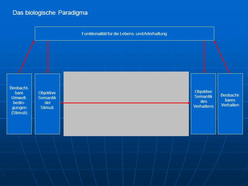 Das biologische Paradigma Funktionalität für die Lebens- und Arterhaltung Objektive Semantik der Stimuli Beobacht- bare Umwelt- bedin- gungen (Stimuli