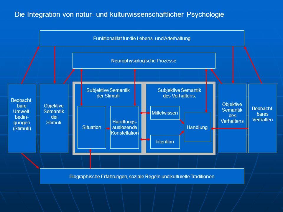Objektive Semantik der Stimuli Objektive Semantik des Verhaltens Neurophysiologische Prozesse Subjektive Semantik des Verhaltens: Intention Mittelwiss