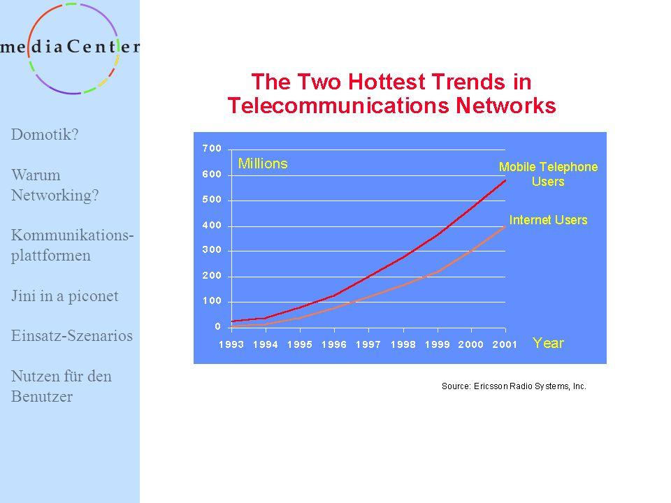 Domotik? Warum Networking? Kommunikations- plattformen Jini in a piconet Einsatz-Szenarios Nutzen für den Benutzer Alarmsystem WWS Energie- management