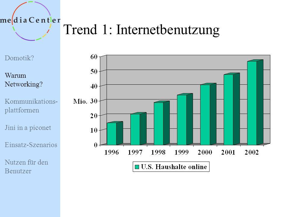 Domotik? Warum Networking? Kommunikations- plattformen Jini in a piconet Einsatz-Szenarios Nutzen für den Benutzer Warum Networking? Steigende Anzahl