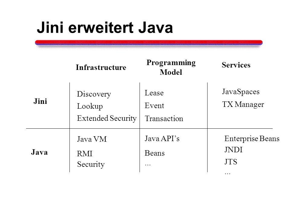 Java RMI Java VM Security Java APIs Beans... Enterprise Beans JNDI JTS... Jini erweitert Java Infrastructure Programming Model Services Lease Discover