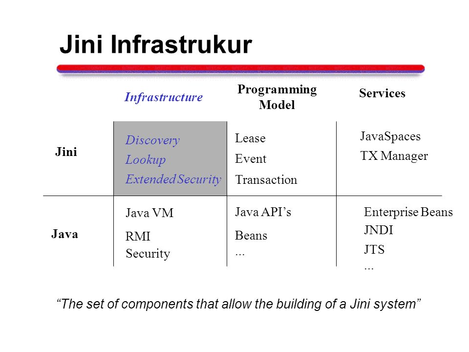 Jini Infrastrukur The set of components that allow the building of a Jini system Java Infrastructure Programming Model Services RMI Java VM Security Lease Discovery Event Lookup Transaction JavaSpaces TX Manager Java APIs Beans...
