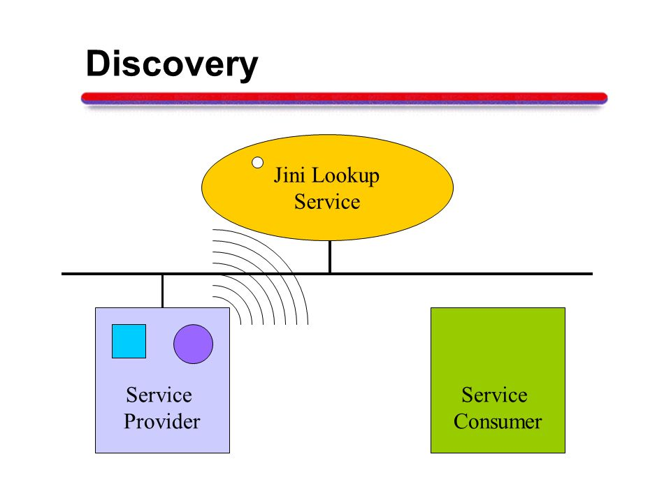 Discovery Jini Lookup Service Provider Service Consumer