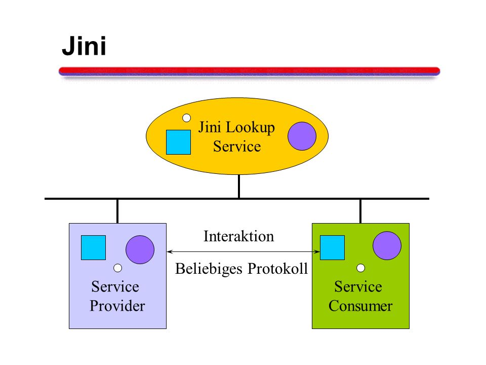 Jini Jini Lookup Service Provider Service Consumer Interaktion Beliebiges Protokoll