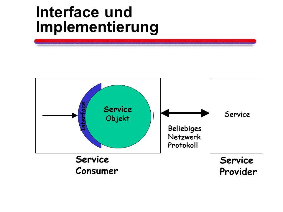 Interface und Implementierung Service Objekt Interface Beliebiges Netzwerk Protokoll Service Consumer Service Provider Service