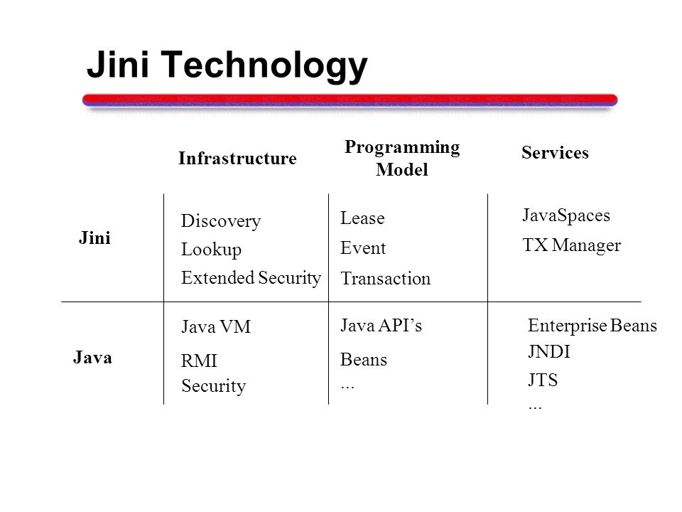 Jini Technology Java Infrastructure Programming Model Services RMI Java VM Security Lease Discovery Event Lookup Transaction JavaSpaces TX Manager Java APIs Beans...
