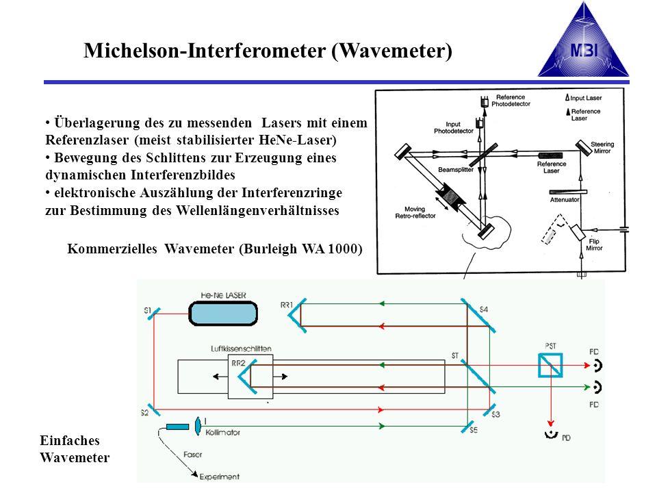 Kommerzielles Wavemeter (Burleigh WA 1000) Einfaches Wavemeter Michelson-Interferometer (Wavemeter) Überlagerung des zu messenden Lasers mit einem Ref