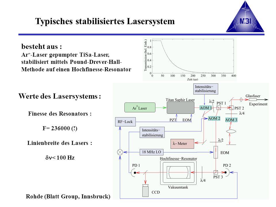 Typisches stabilisiertes Lasersystem Werte des Lasersystems : Finesse des Resonators : F= 236000 (!) Linienbreite des Lasers : < 100 Hz Rohde (Blatt G