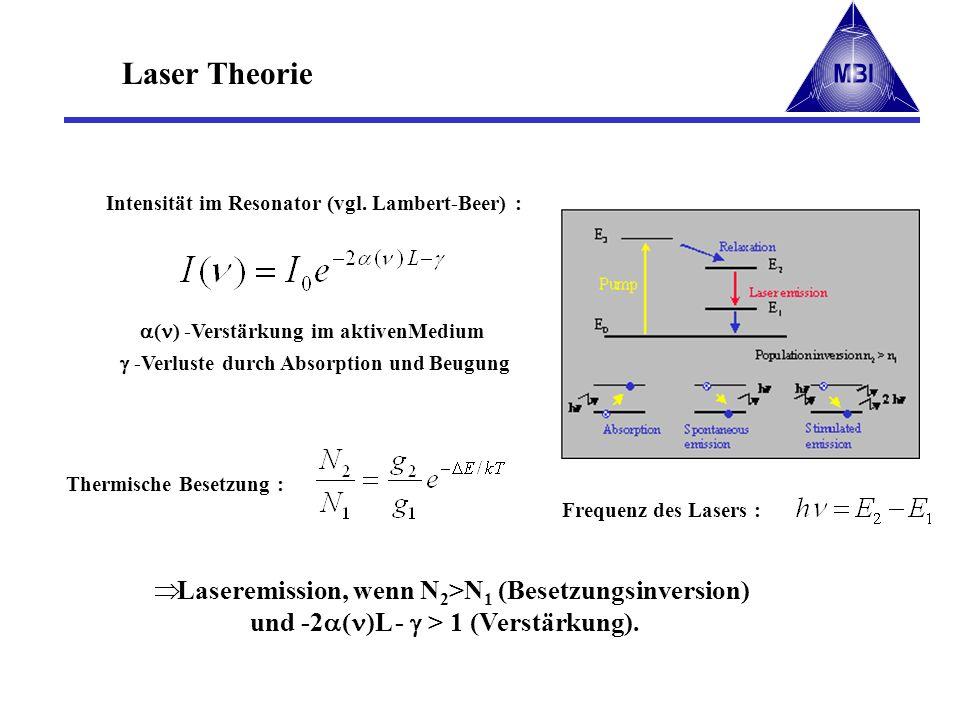 Laser Theorie Thermische Besetzung : Frequenz des Lasers : ( ) -Verstärkung im aktivenMedium -Verluste durch Absorption und Beugung Intensität im Reso