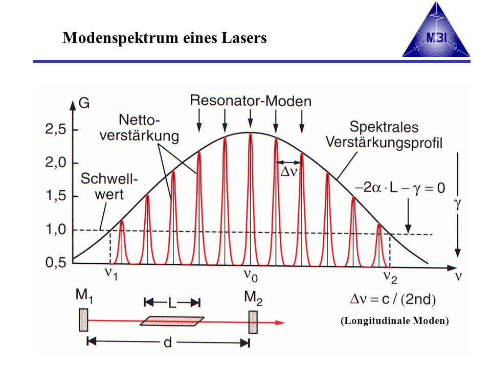 (Longitudinale Moden) Modenspektrum eines Lasers