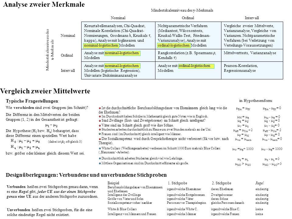 Intervall Ordinal Nominal Mindestskalenniveau des x-Merkmals IntervallOrdinalNominal Mindestskalenniveau des y-Merkmals Pearson-Korrelation, Regressionsanalyse Analyse mit ordinal-logistischen Modellen Analyse mit nominal-logistischen Modellen (logistische Regression), Univariate Diskriminanzanalyse Mittelwerttests, Varianzanalyse Rangkorrelation (z.B.